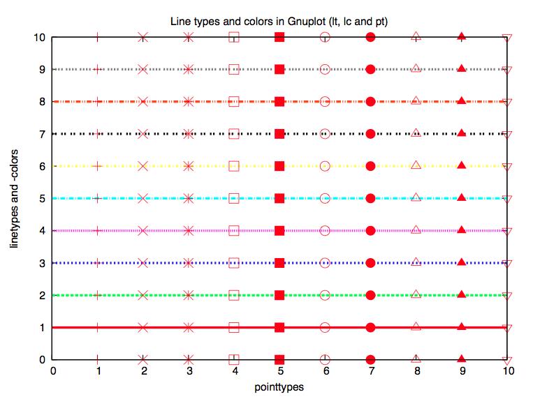 Gnuplot Linientypen und -farben sowie Punkttypen im PostScript export.
