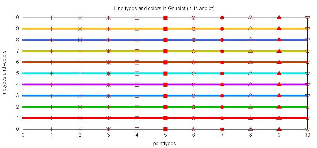 Gnuplot Linientypen und -farben sowie Punkttypen im JPEG export.
